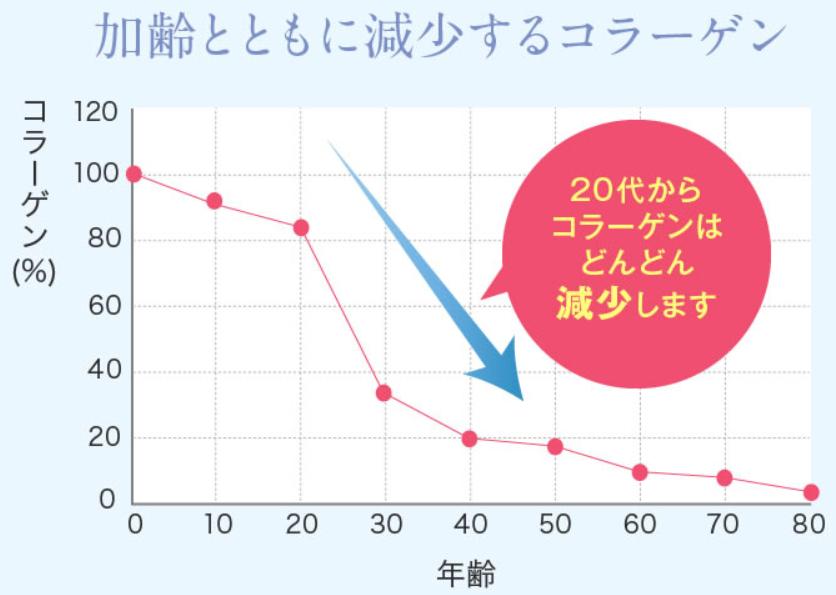 加齢とともに減少してしまうコラーゲン量をグラフで表した画像。